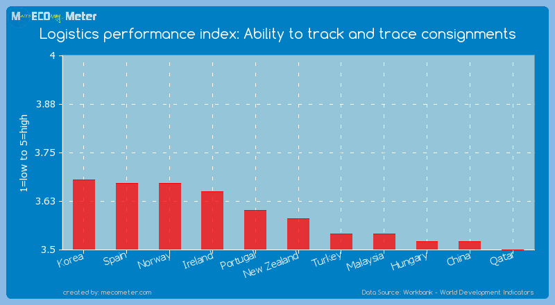 Logistics performance index: Ability to track and trace consignments of New Zealand
