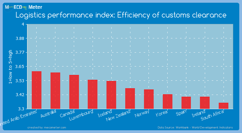 Logistics performance index: Efficiency of customs clearance of New Zealand