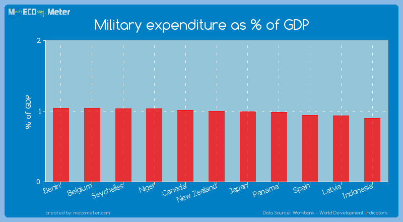 Military expenditure as % of GDP of New Zealand