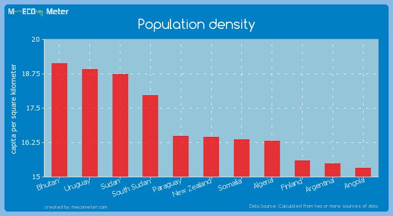 Population density - New Zealand