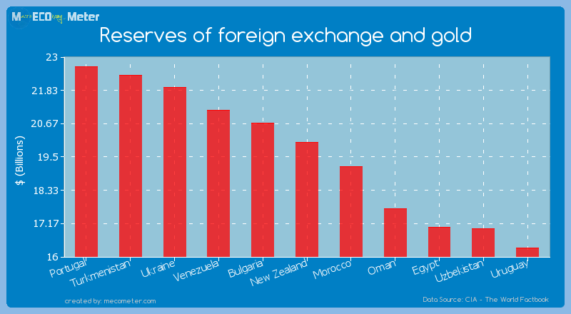 Reserves of foreign exchange and gold of New Zealand