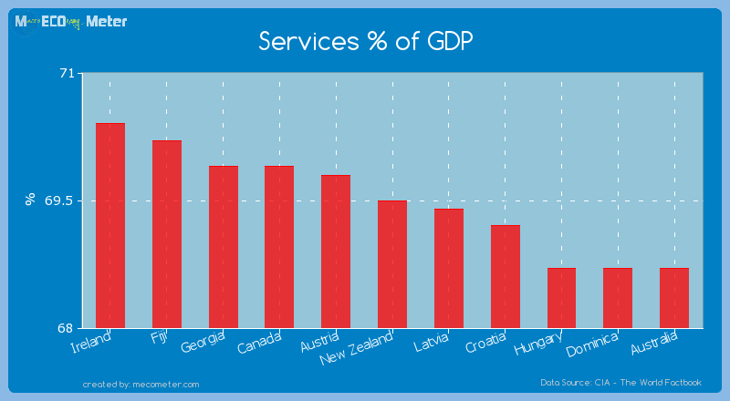 Services % of GDP of New Zealand