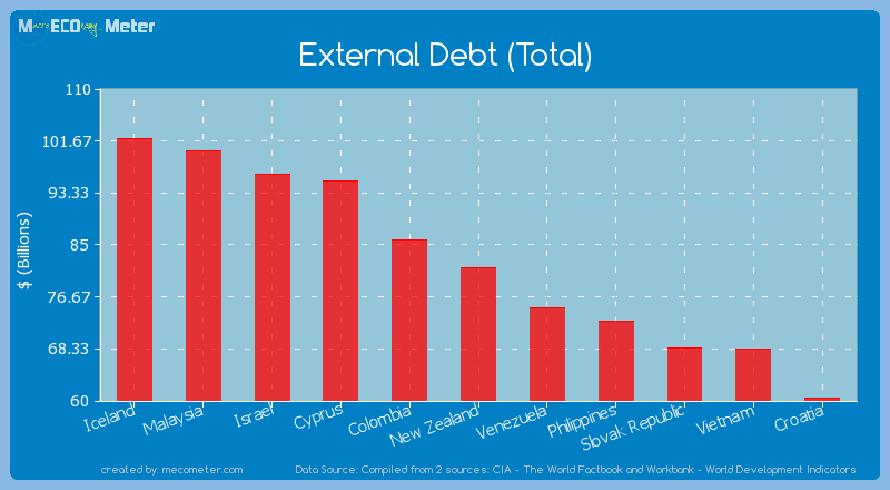 External Debt (Total) of New Zealand