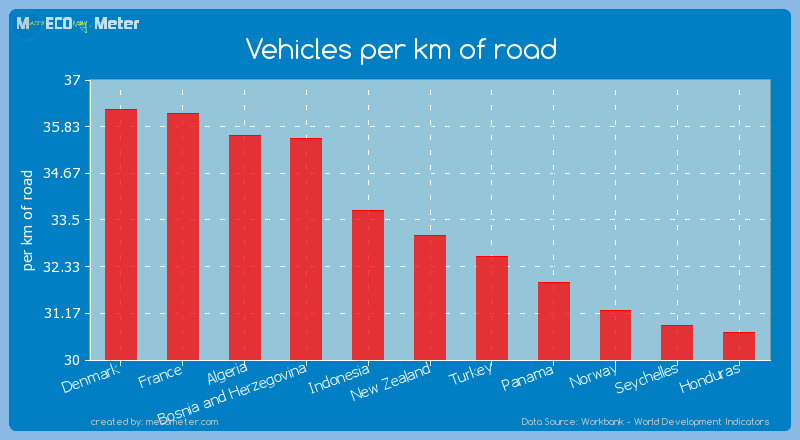 Vehicles per km of road of New Zealand