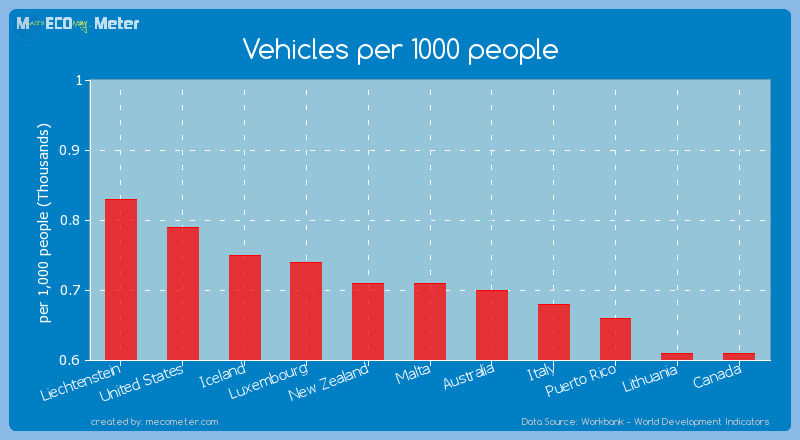 Vehicles per 1000 people of New Zealand