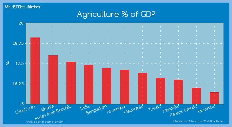 Agriculture % of GDP of Nicaragua