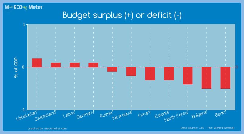 Budget surplus (+) or deficit (-) of Nicaragua