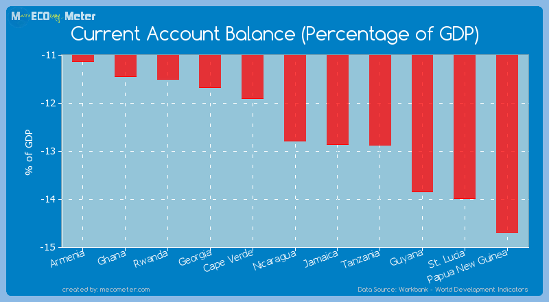 Current Account Balance (Percentage of GDP) of Nicaragua