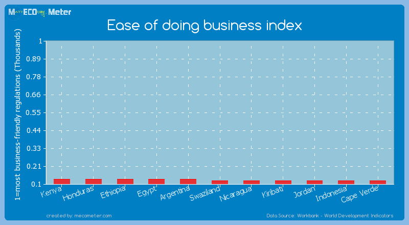 Ease of doing business index of Nicaragua