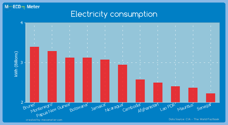 Electricity consumption of Nicaragua