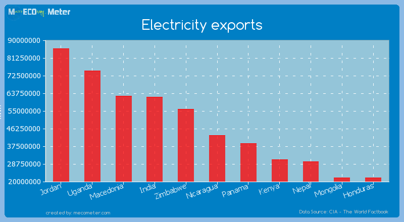 Electricity exports of Nicaragua