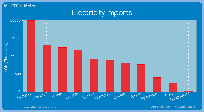 Electricity imports of Nicaragua