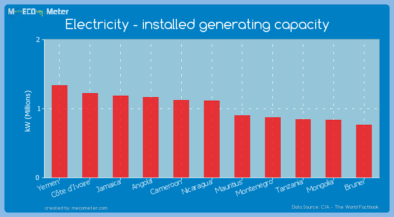 Electricity - installed generating capacity of Nicaragua
