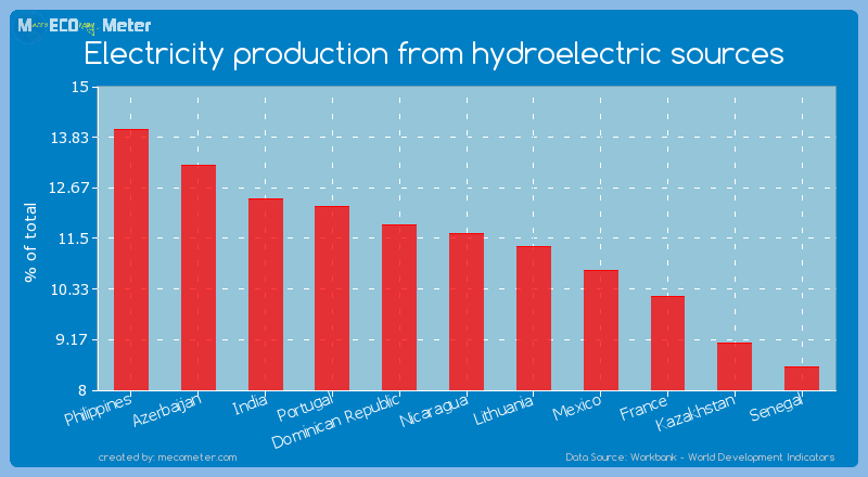 Electricity production from hydroelectric sources of Nicaragua