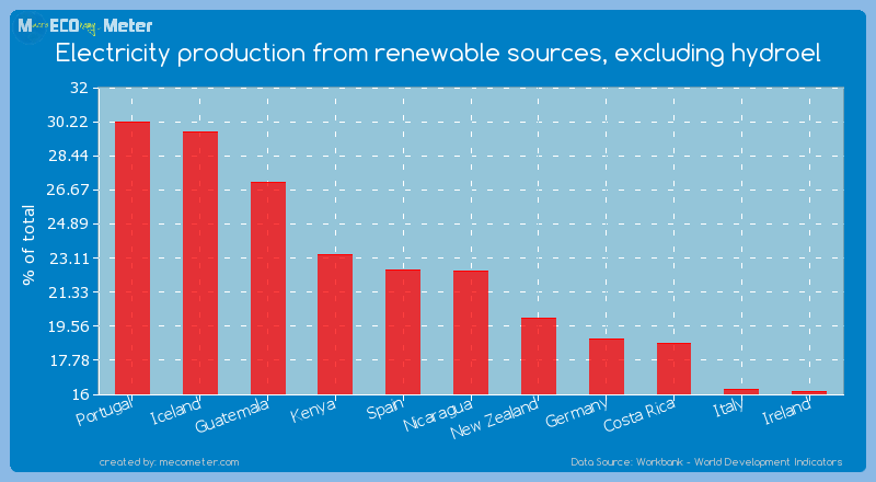 Electricity production from renewable sources, excluding hydroel of Nicaragua
