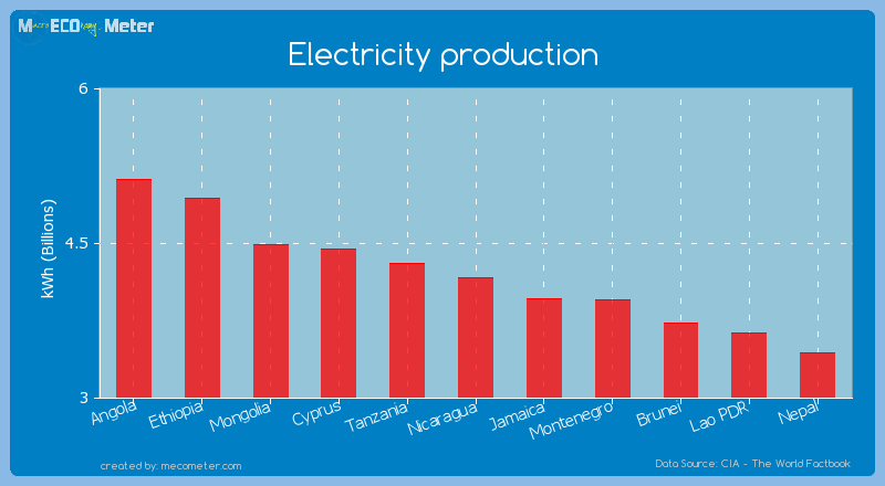 Electricity production of Nicaragua