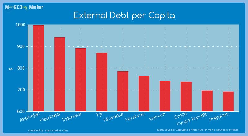 External Debt per Capita of Nicaragua