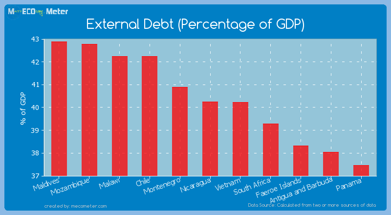 External Debt (Percentage of GDP) of Nicaragua