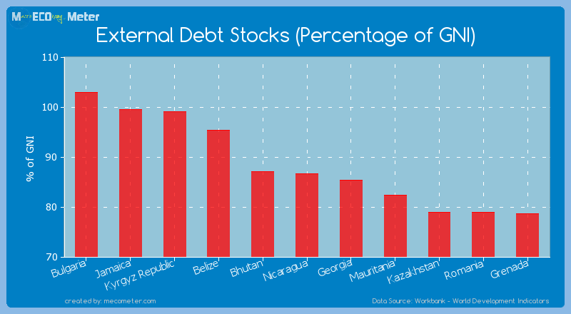 External Debt Stocks (Percentage of GNI) of Nicaragua