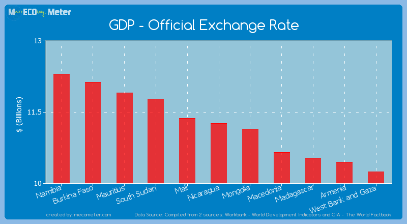 Gdp Official Exchange Rate Of Nicaragua