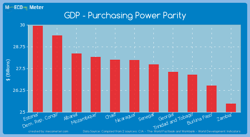 GDP - Purchasing Power Parity of Nicaragua