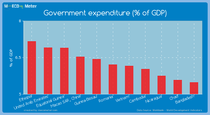 Government expenditure (% of GDP) of Nicaragua
