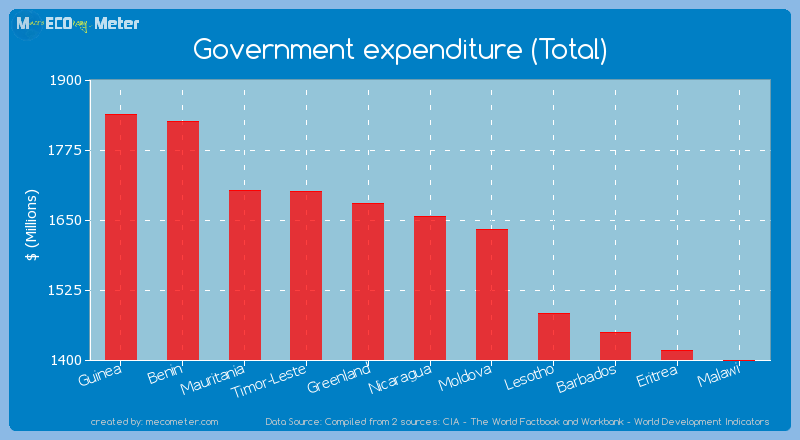 Government expenditure (Total) of Nicaragua