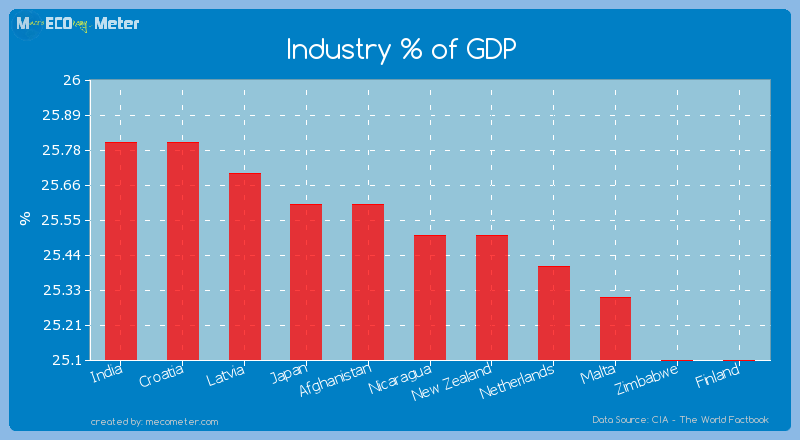 Industry % of GDP of Nicaragua