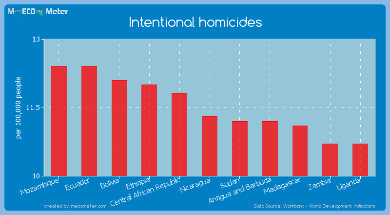 Intentional homicides of Nicaragua