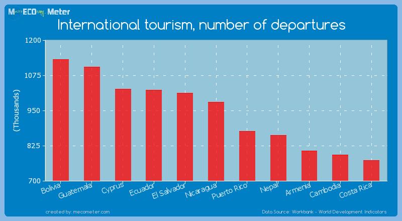 International tourism, number of departures of Nicaragua