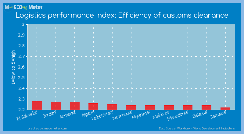 Logistics performance index: Efficiency of customs clearance of Nicaragua