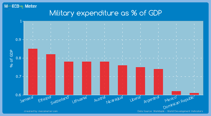 Military expenditure as % of GDP of Nicaragua