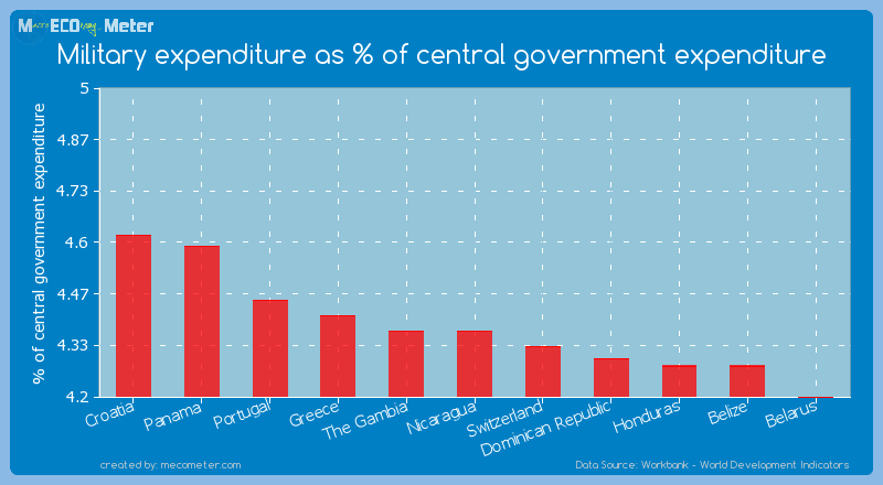 Military expenditure as % of central government expenditure of Nicaragua