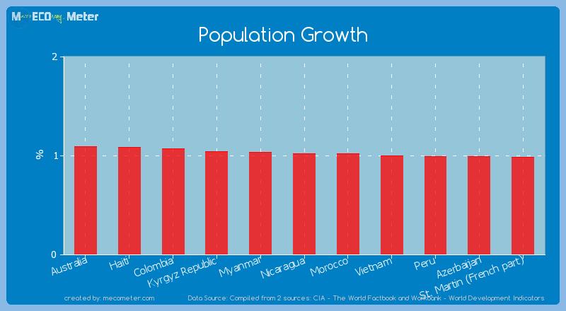 Population Growth of Nicaragua