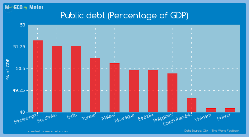Public debt (Percentage of GDP) of Nicaragua