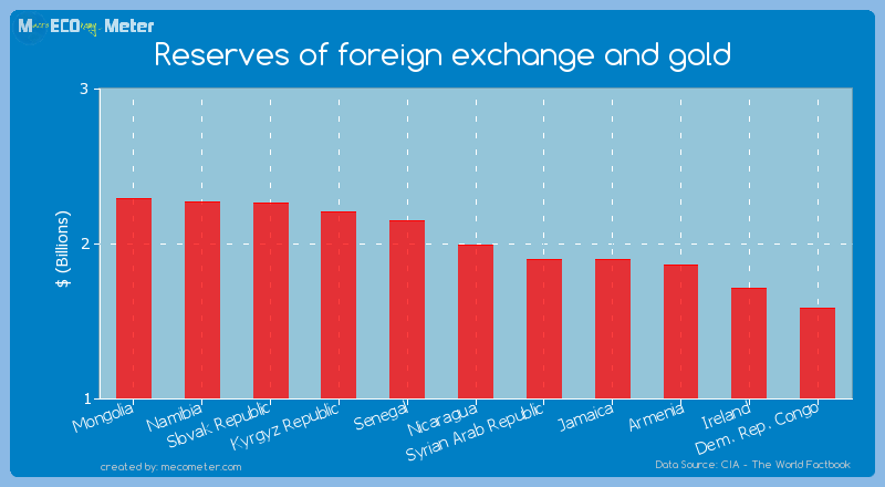 Reserves of foreign exchange and gold of Nicaragua