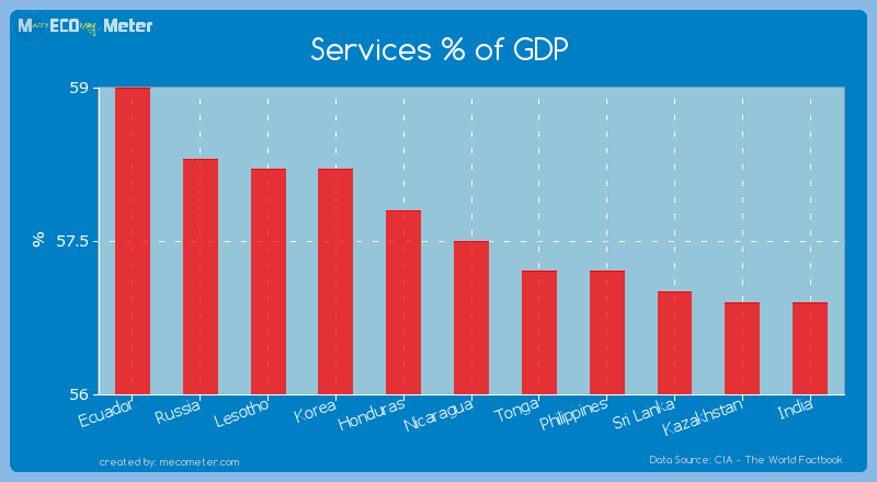 Services % of GDP of Nicaragua