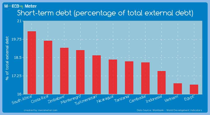 Short-term debt (percentage of total external debt) of Nicaragua