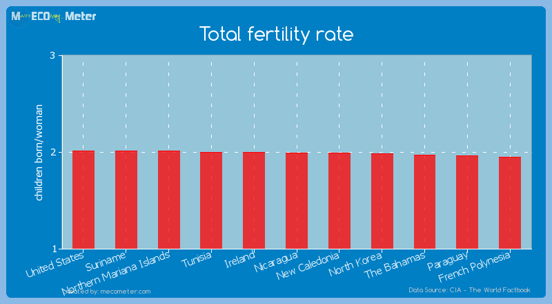 Total fertility rate of Nicaragua