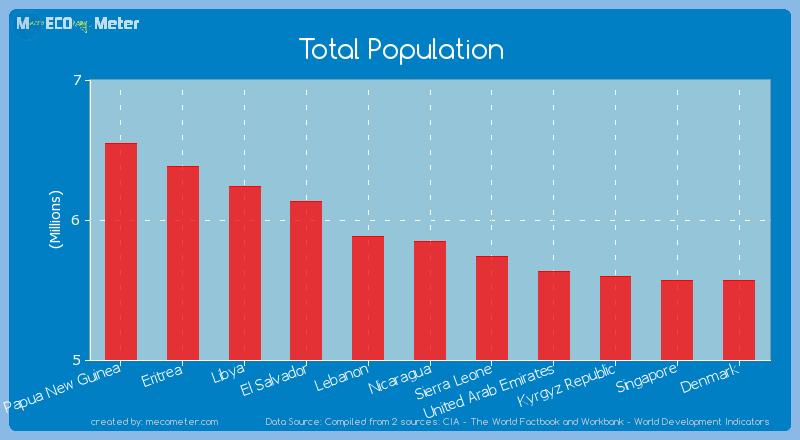 Total Population of Nicaragua