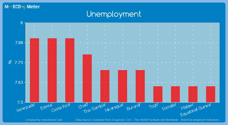 Unemployment of Nicaragua