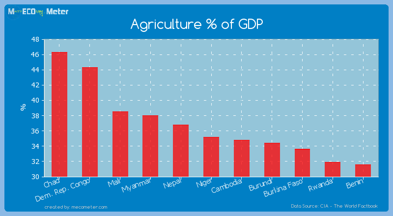 Agriculture % of GDP of Niger