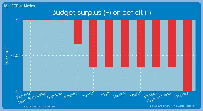 Budget surplus (+) or deficit (-) of Niger