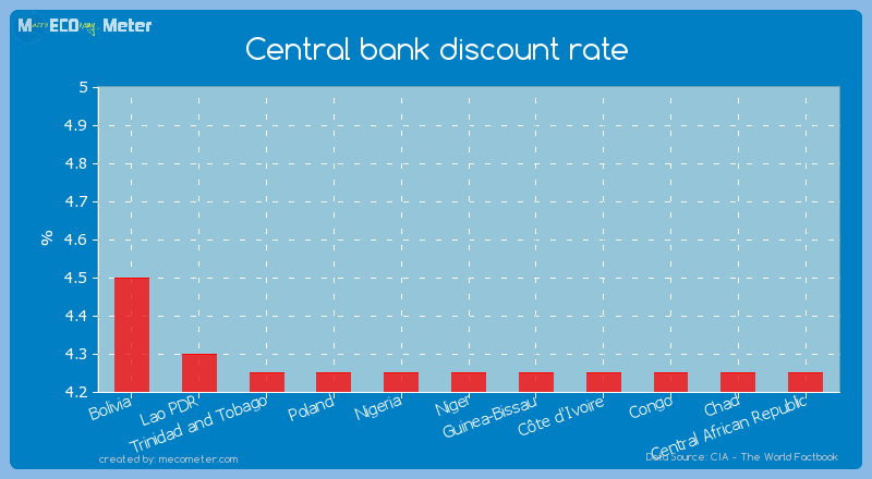 Central bank discount rate of Niger