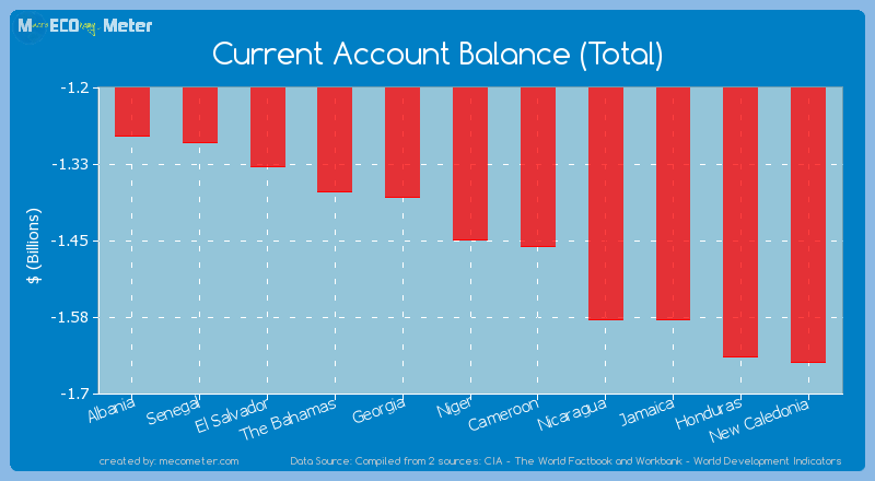 Current Account Balance (Total) of Niger
