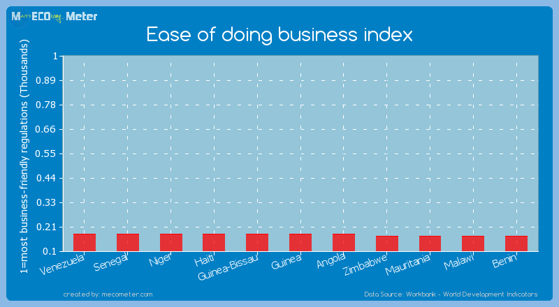Ease of doing business index of Niger
