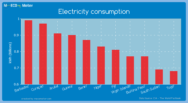 Electricity consumption of Niger