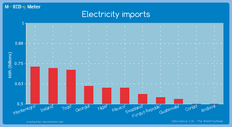 Electricity imports of Niger