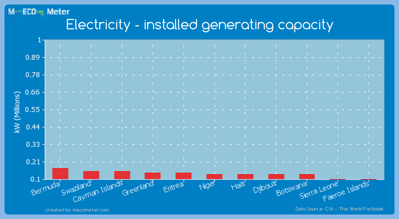 Electricity - installed generating capacity of Niger
