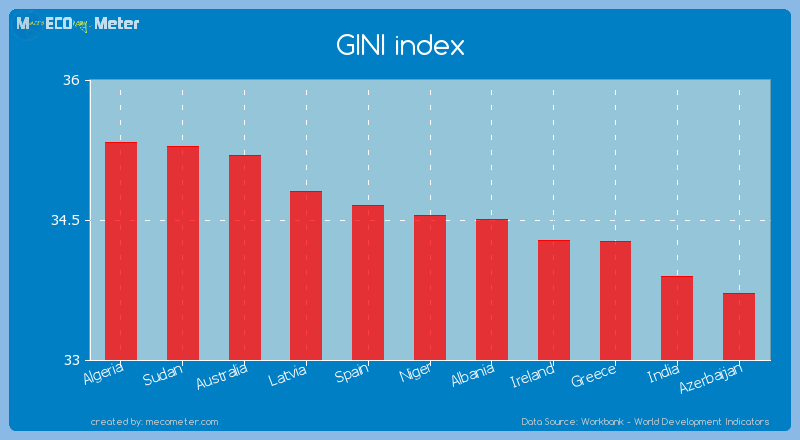 GINI index of Niger